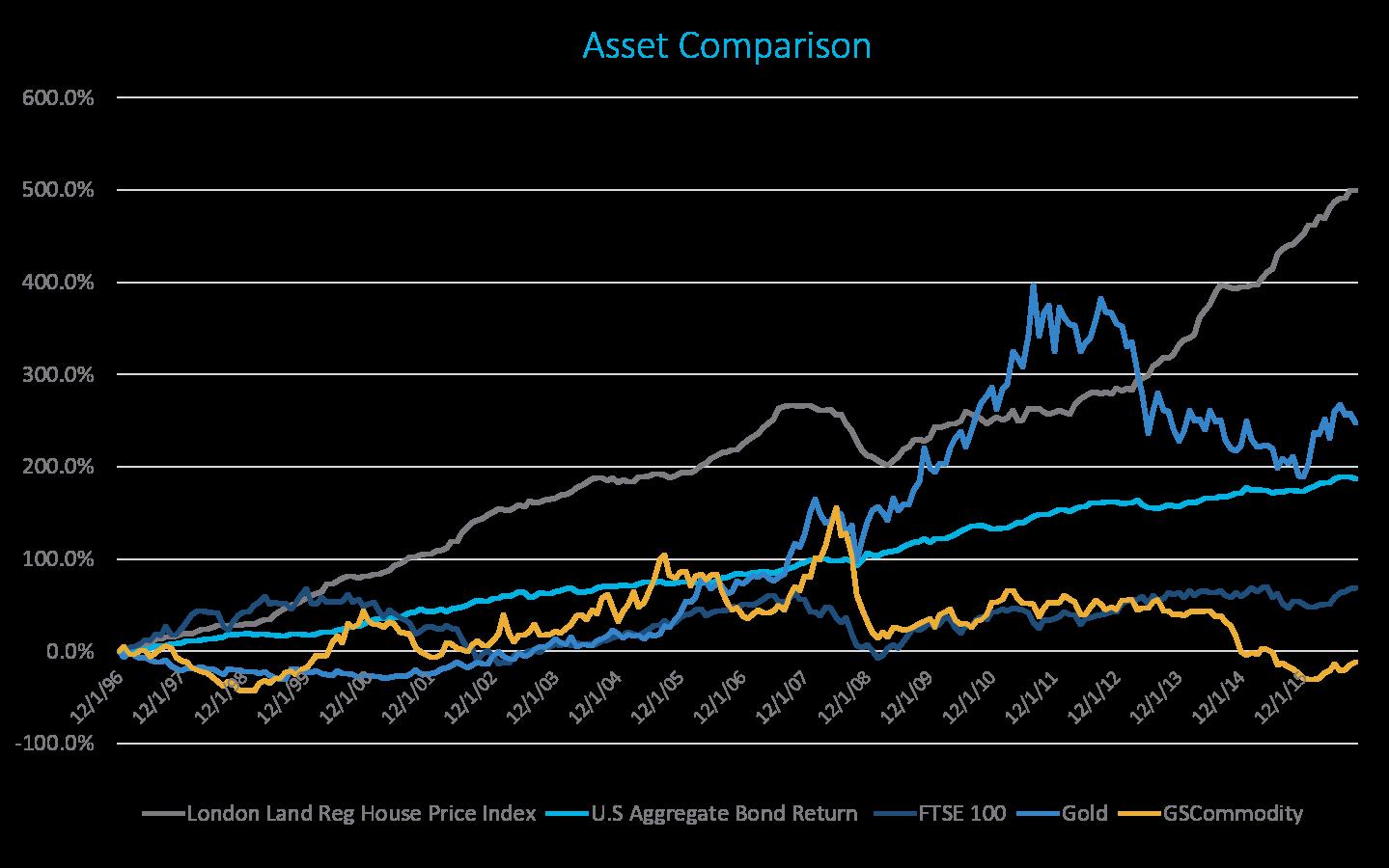 Asset Comparsion Table