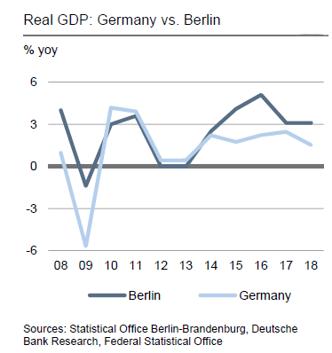 real gdp Germany vs Berlin