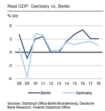 real gdp Germany vs Berlin