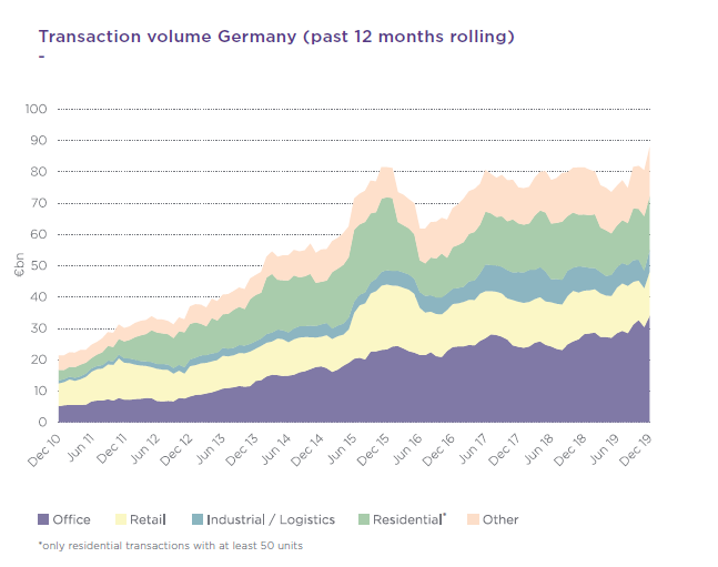 transaction volume in Germany