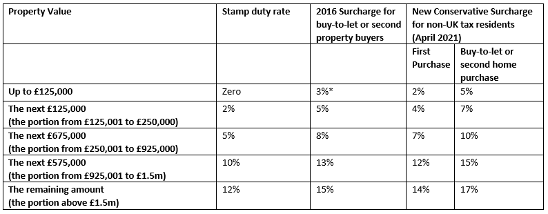 The Stamp Duty Land Tax